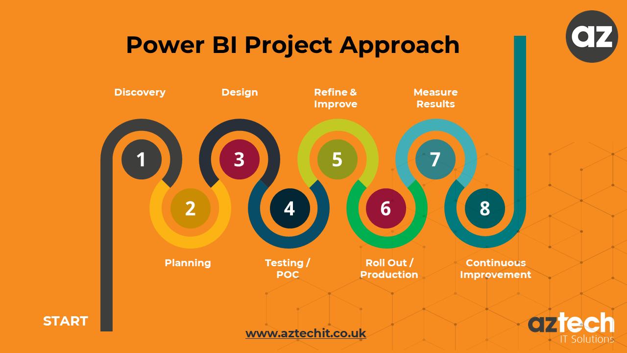AZtech Power BI Project Approach