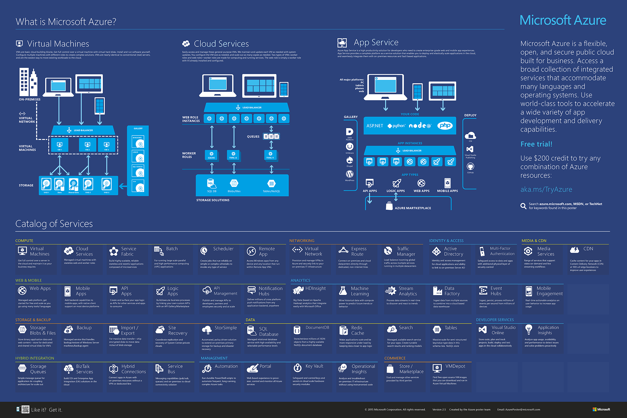 Microsoft Azure Infographic 2015 2.5.png