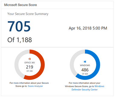Review and use Microsoft Secure Score